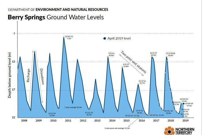 A graph of the ground water levels since 2008, showing current levels are far below ordinary.