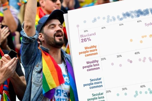 A man wearing a rainbow flag around his neck cheers. Next to him is a screenshot of dot plots