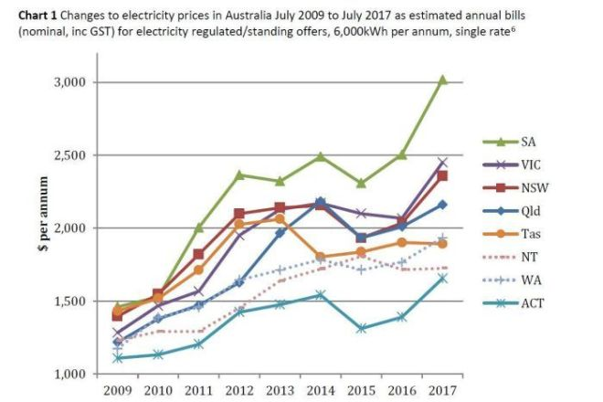 Changes to electricity prices in Australia July 2009 to July 2017 as estimated annual bills.