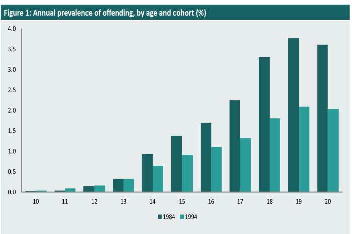 A graph from the Australian National University showing the annual prevalence of offending by young people