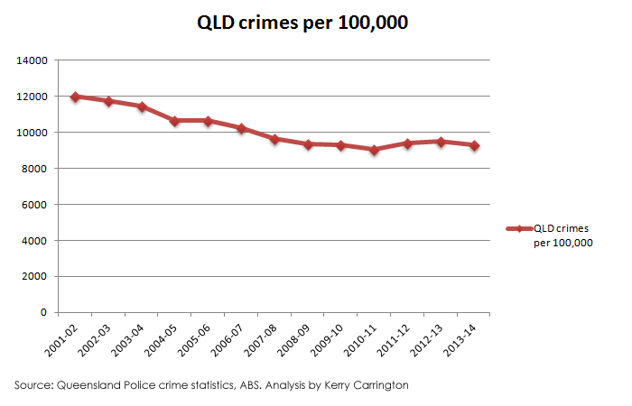 QLD crime rates long term trend