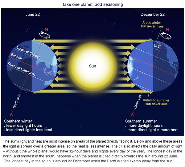 The Earth's tilt affects the seasons
