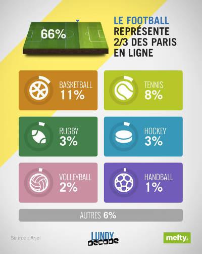 Infographie sur les Paris Sportifs