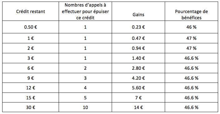 PhoneAlchemist taux de remboursement de forfait