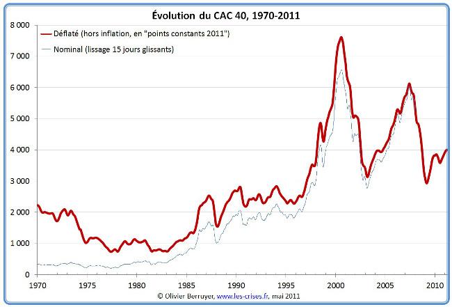 Comment devenir riche avec la bourse - graphique
