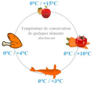 Les Techniques De Conservation Par Le Froid