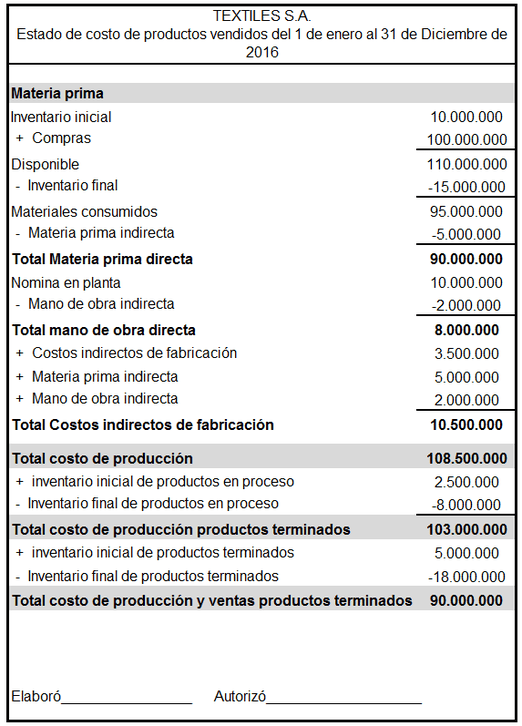 Ejemplo de un Estado de Resultados | ABCFinanzas.com