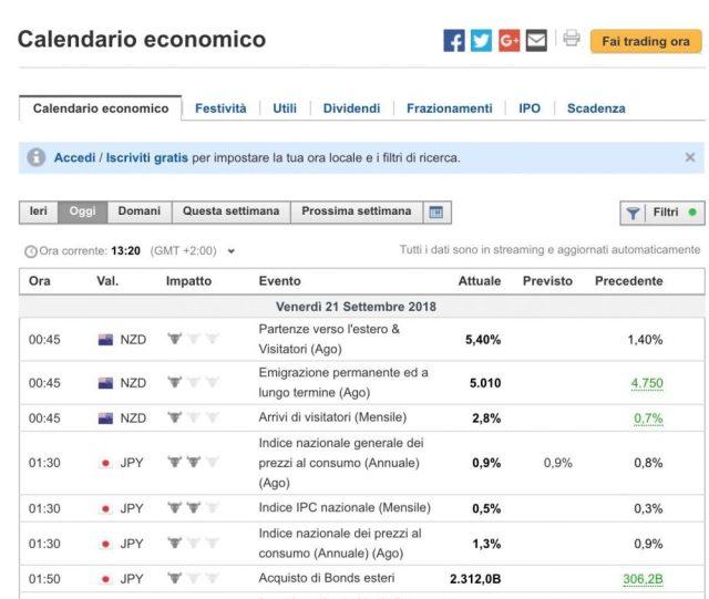 Calendario Economico Investing.Forex Cos E Come Funziona E Come Si Guadagna Con Il Forex Trading