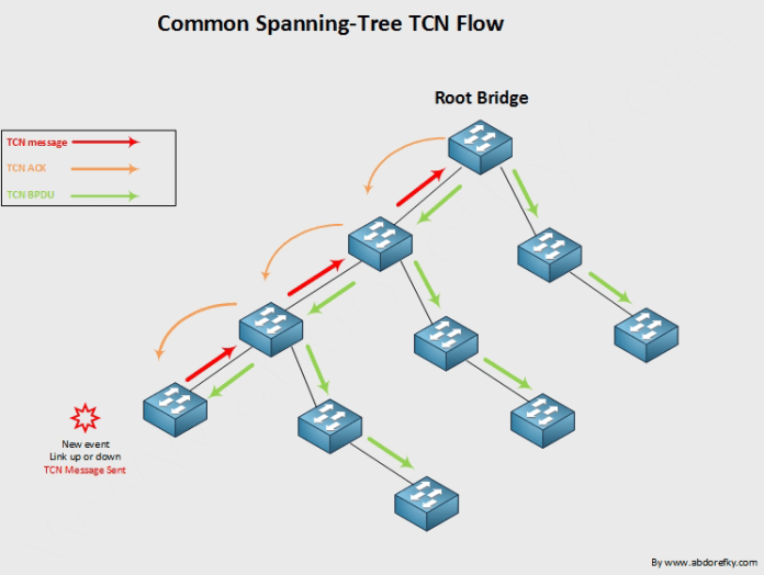 common-spanning-tree-tcn-flow