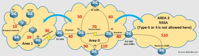 OSPF-Type3