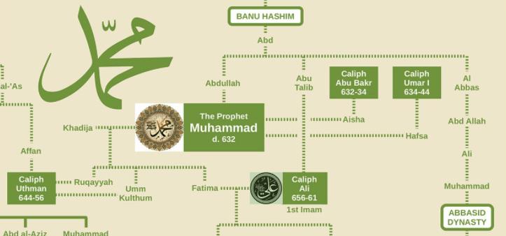 Kekeliruan Bahwa Keturunan Nabi Muhammad Lebih Unggul Dari Semua Orang Lain