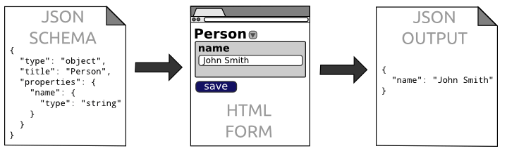 Quick JSON-based Web Forms