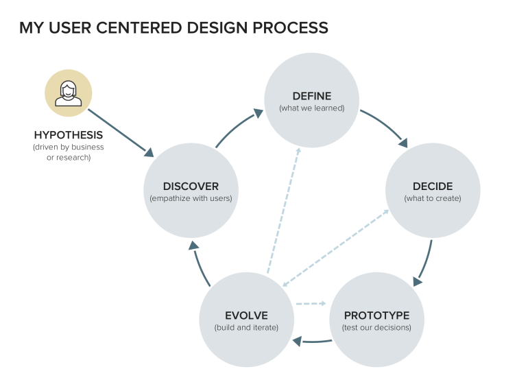 User-Centered Design Process - The Cycle - Brendan McWeeney