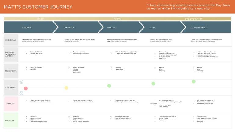 11-JOURNEYMAP - Craft Brew Enthusiast