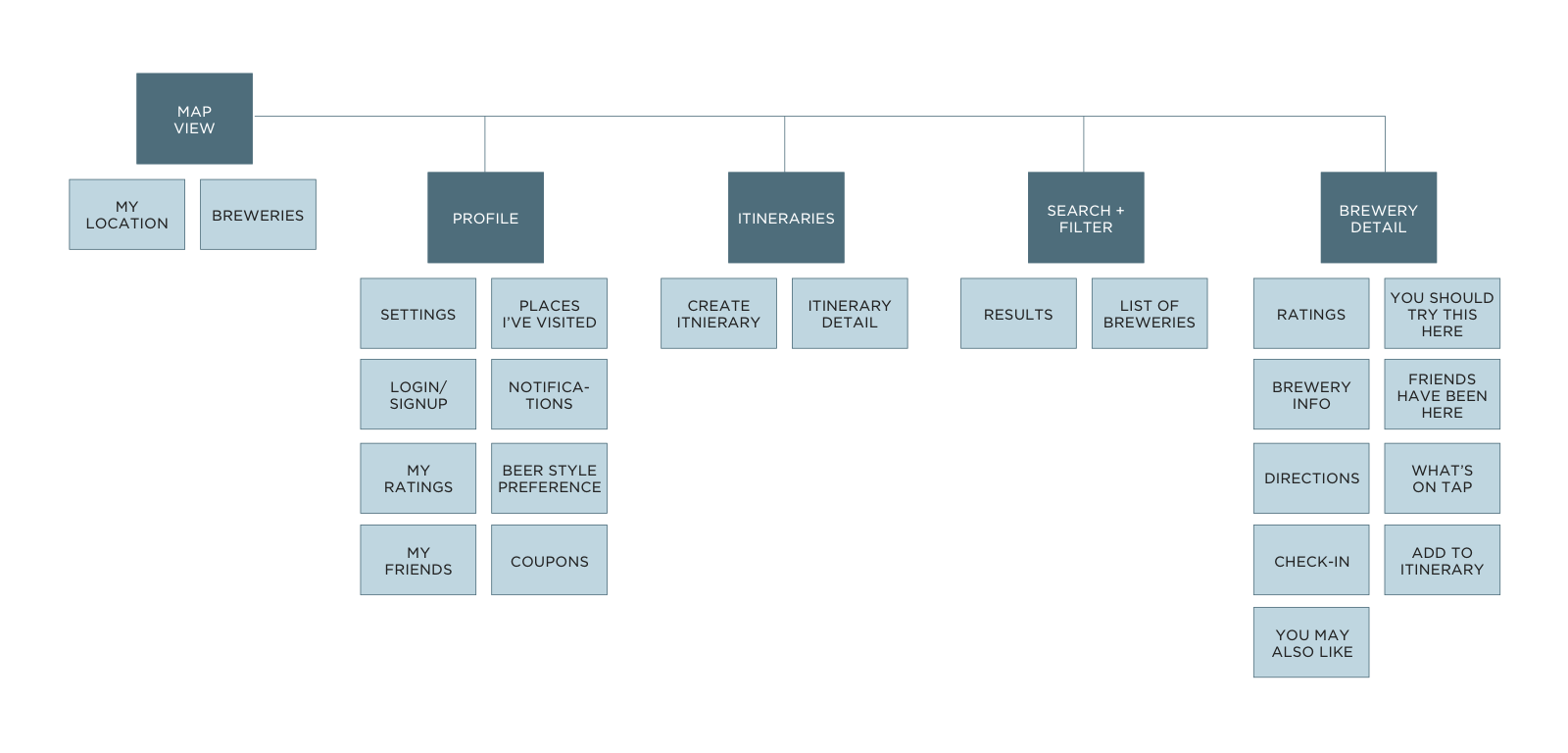 18-INFORMATION ARCHITECTURE
