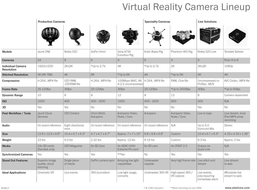Virtual Reality Camera Comparison Chart Tools Charts