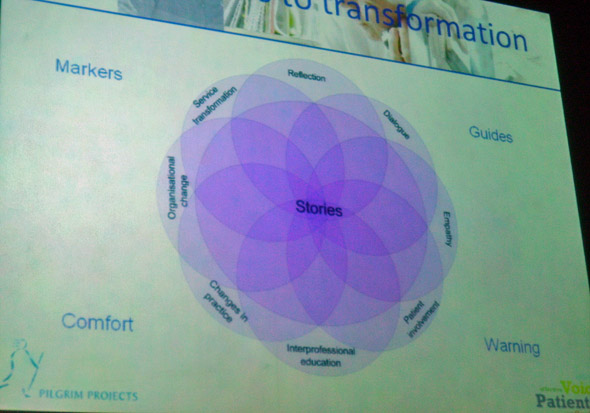 Patient Voices storytelling mandala slide by Pip Hardy