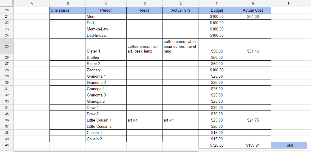 Step 3-Fill in all columns and ensure the total actual cost is less than the budgeted cost, you're good!