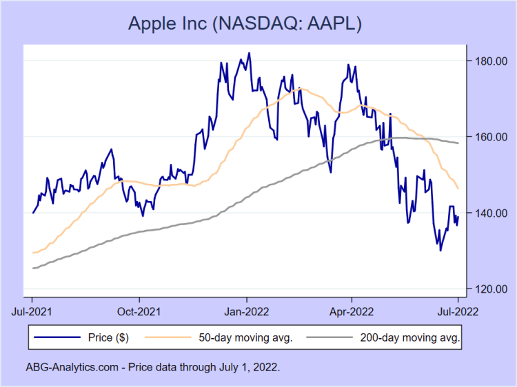Apple Inc (NASDAQ: AAPL) Stock Report