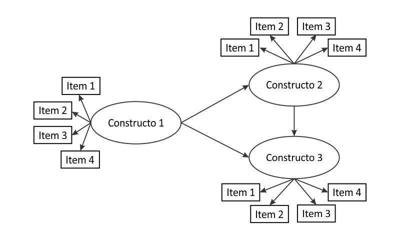 Equações Estruturais - Constructos