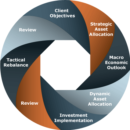Asset Management | Alpha Beta Gamma Wealth Management