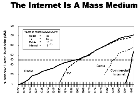 Internet growth compared to TV, Radio and Cable growth