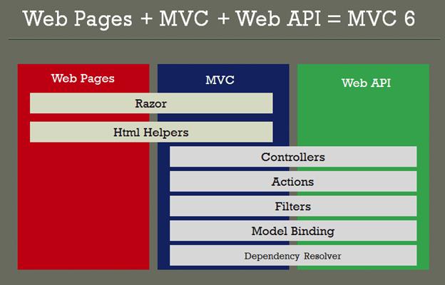 MVC6 WebPage MVC WebAPI