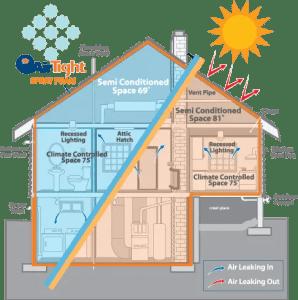 شركة تنظيف منازل بالرياض _0509945905__تنظيف منازل بالرياض Lapolla-airtight-retrofit-home-insulation-leak-seal-benefits