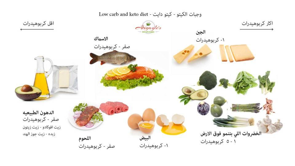 ماذا ناكل في الكيتو دايت و ما هي اكلات نظام الكيتو دايت