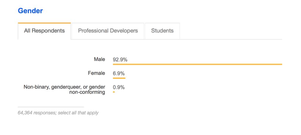 stackoverflow developer survey