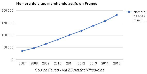 sites-marchands-graph