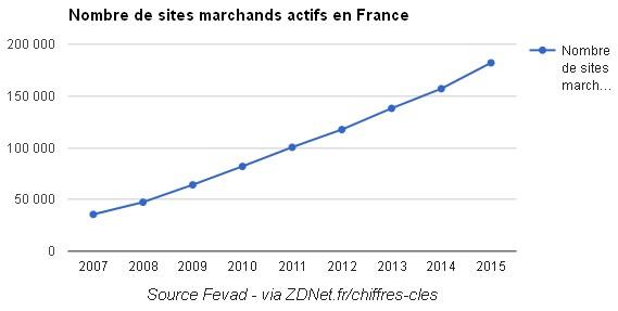 sites-marchands-graph