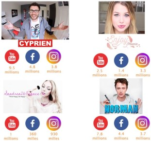 Manque de relation marques-influenceurs sur les médias sociaux
