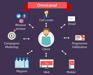 Tendances e-commerce 2019 : L'omnicanal