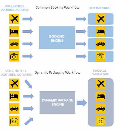 Simplifier recherche agence de voyages : L'offre packagée