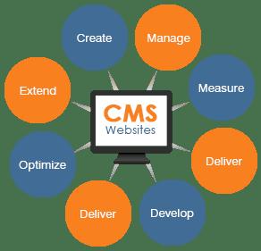 Avantages et inconvénients de l'utilisation de CMS pour la création de site internet