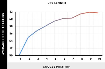 Référencement : Structure de l'URL