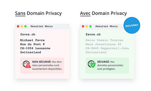 La confidentialité des domaines