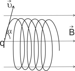 Сила Лоренца (Спираль)