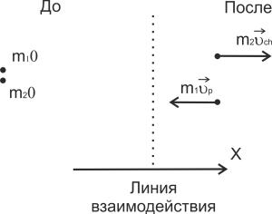 Рис. 1. Распределение импульсов