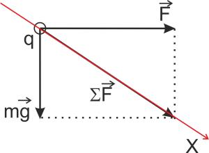 Рис. 2. Суммарный вектор силы, действующей на тело
