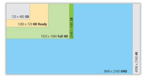 Câble HDMI pas cher à la norme 2.0
