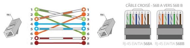 câbles coisés RJ45 schéma