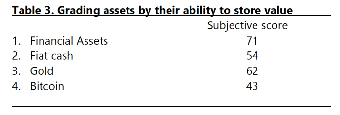 Grading assets by their ability to store value
