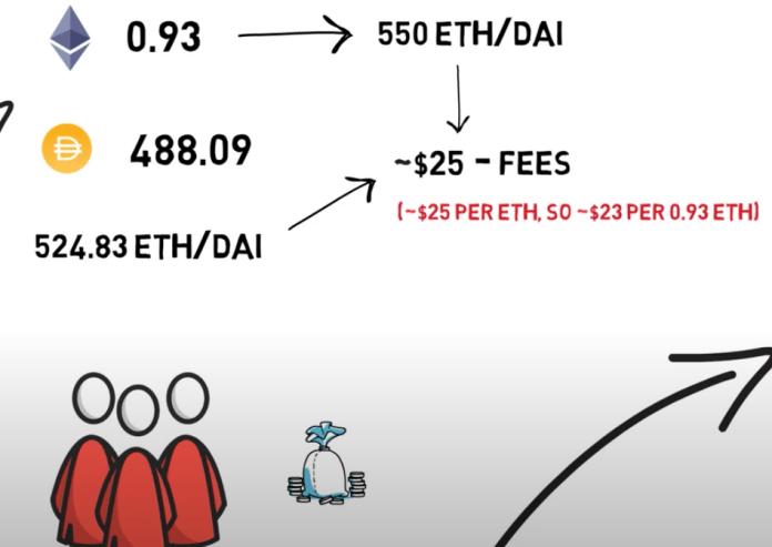 套利者可以用較為便宜的價錢買走 ETH