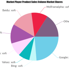 Pay-per-click (PPC) Advertising Market Is Booming Worldwide | Emerging Players Wolframalpha, Google, Bing, Yahoo