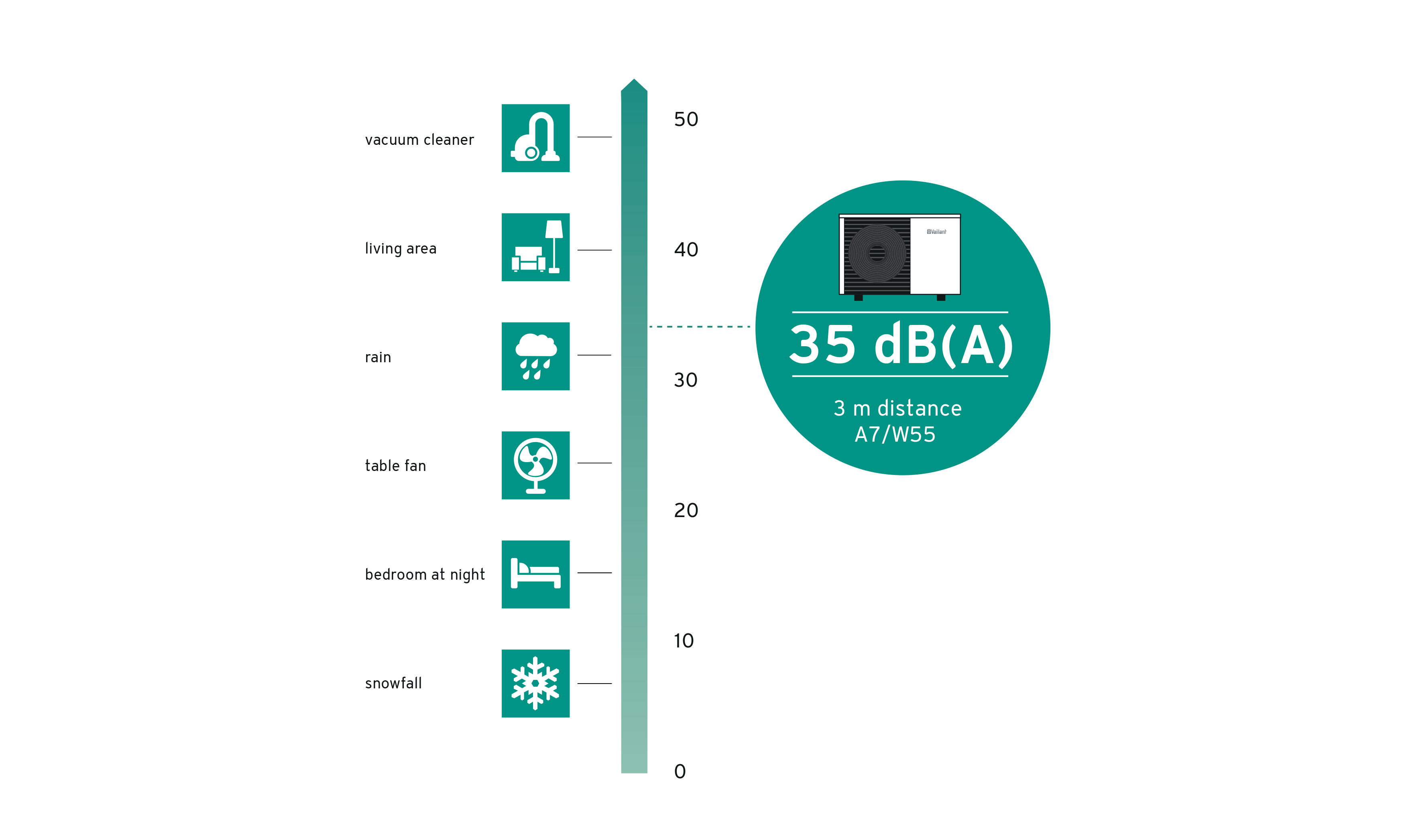 Vaillant sound infogram - Air Source Heat Pumps - Abode Heat
