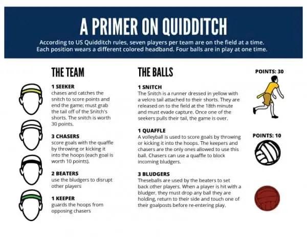 Quidditch rules