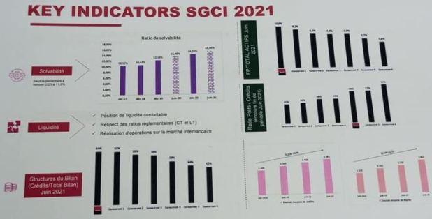 La Société Générale Côte d'Ivoire, une banque performante selon les résultats du 1er semestre 2021