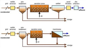 Types of Activated Sludge Process | Plug Flow, Complete